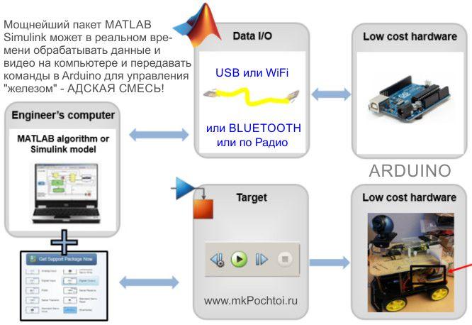 Программирование Arduino в MATLAB Simulink статья